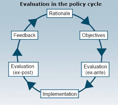 policy evaluation Norc collaborates with federal agencies, foreign govern­ments, and nonprofit organizations to ensure their policies and programs are efficient, effective, and informed.
