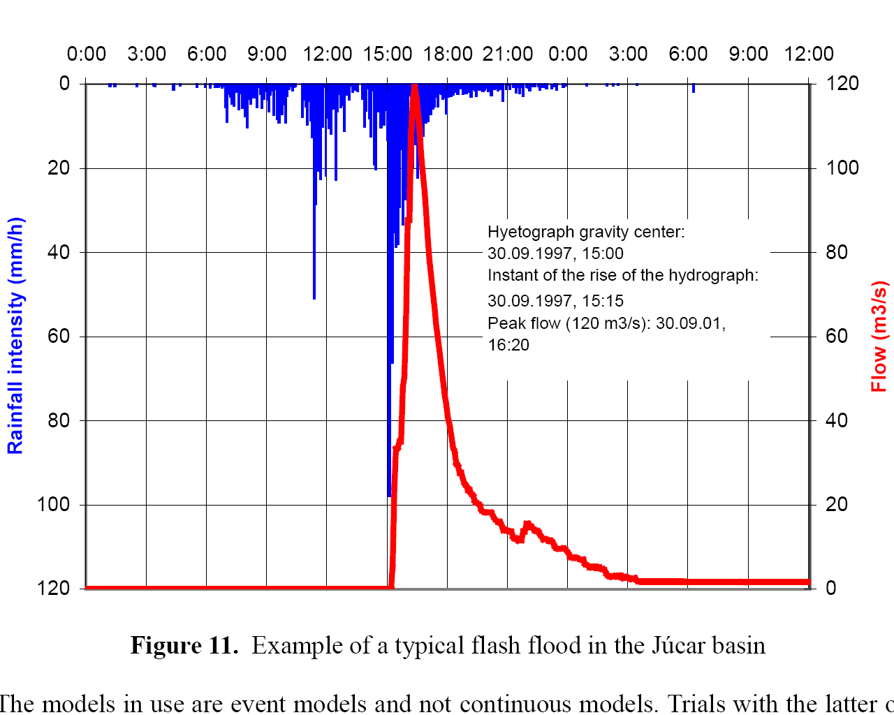 Intensity of rainfall a diagram showing flash flooding in the jucr basin in spain pooptronica Images