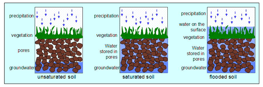 Water storage in soil for Soil content